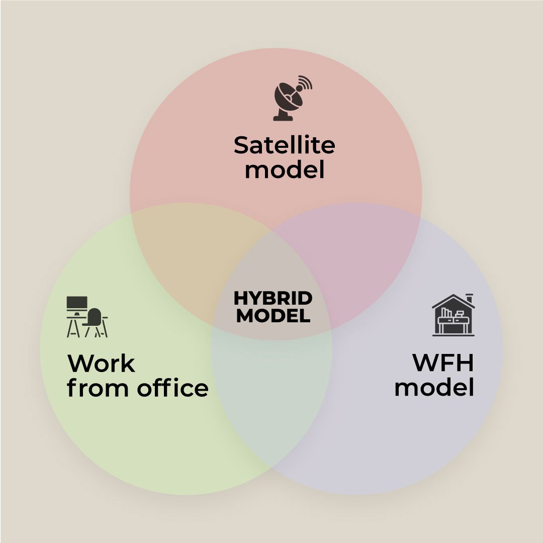 Hybrid is the answer - what is Hybrid Office - Qdesq
